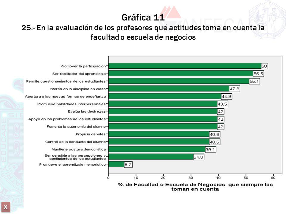 XXXX XXXX Gráfica 11 25.- En la evaluación de los profesores qué actitudes toma en cuenta la facultad o escuela de negocios XXXX XXXX