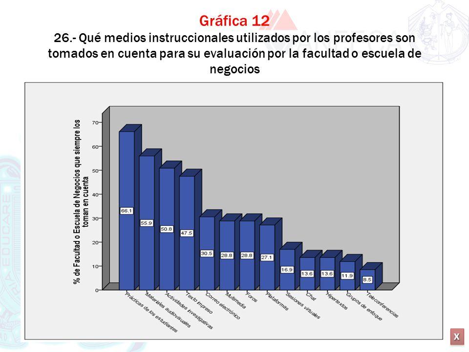 XXXX XXXX Gráfica 12 26.- Qué medios instruccionales utilizados por los profesores son tomados en cuenta para su evaluación por la facultad o escuela