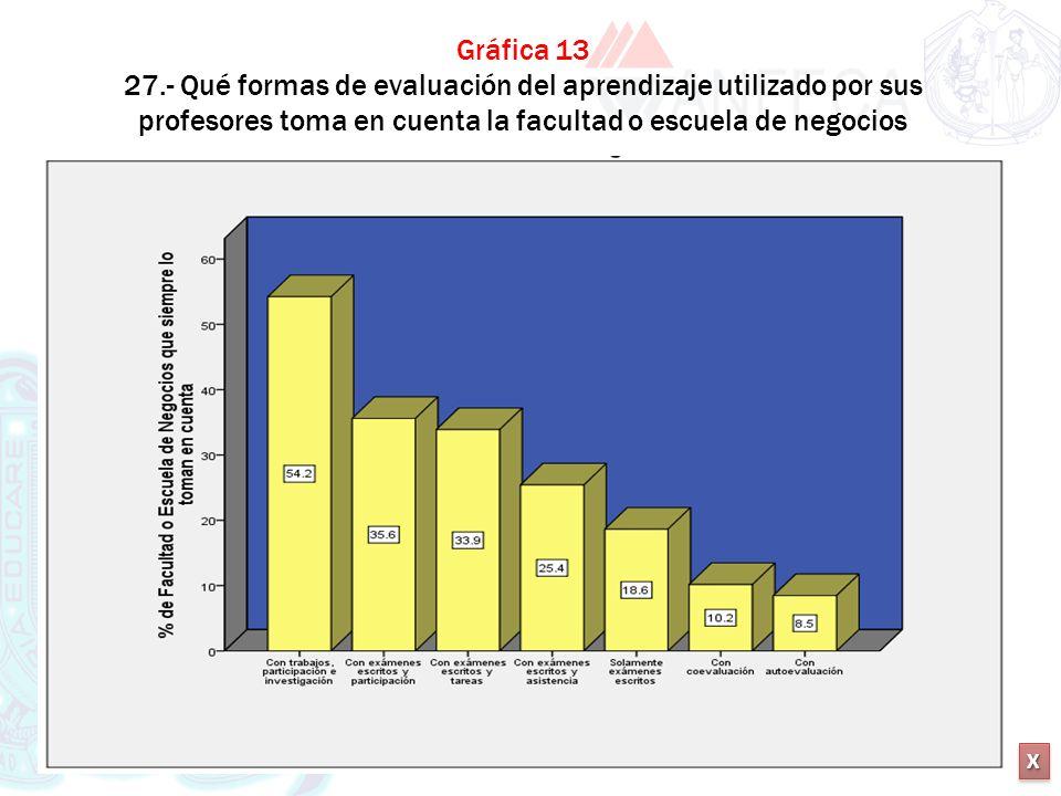 XXXX XXXX Gráfica 13 27.- Qué formas de evaluación del aprendizaje utilizado por sus profesores toma en cuenta la facultad o escuela de negocios