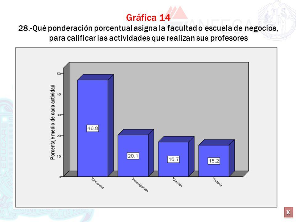 XXXX XXXX Gráfica 14 28.-Qué ponderación porcentual asigna la facultad o escuela de negocios, para calificar las actividades que realizan sus profesor