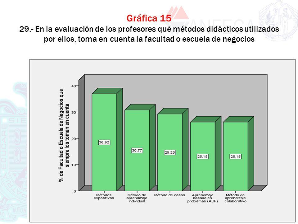 XXXX XXXX Gráfica 15 29.- En la evaluación de los profesores qué métodos didácticos utilizados por ellos, toma en cuenta la facultad o escuela de nego