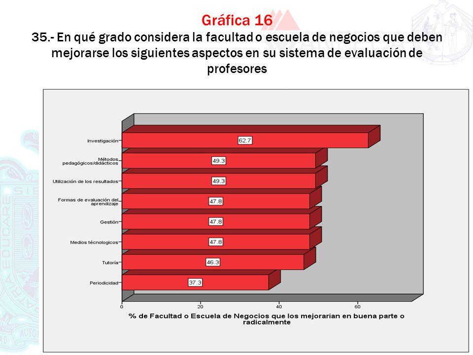 XXXX XXXX Gráfica 16 35.- En qué grado considera la facultad o escuela de negocios que deben mejorarse los siguientes aspectos en su sistema de evalua