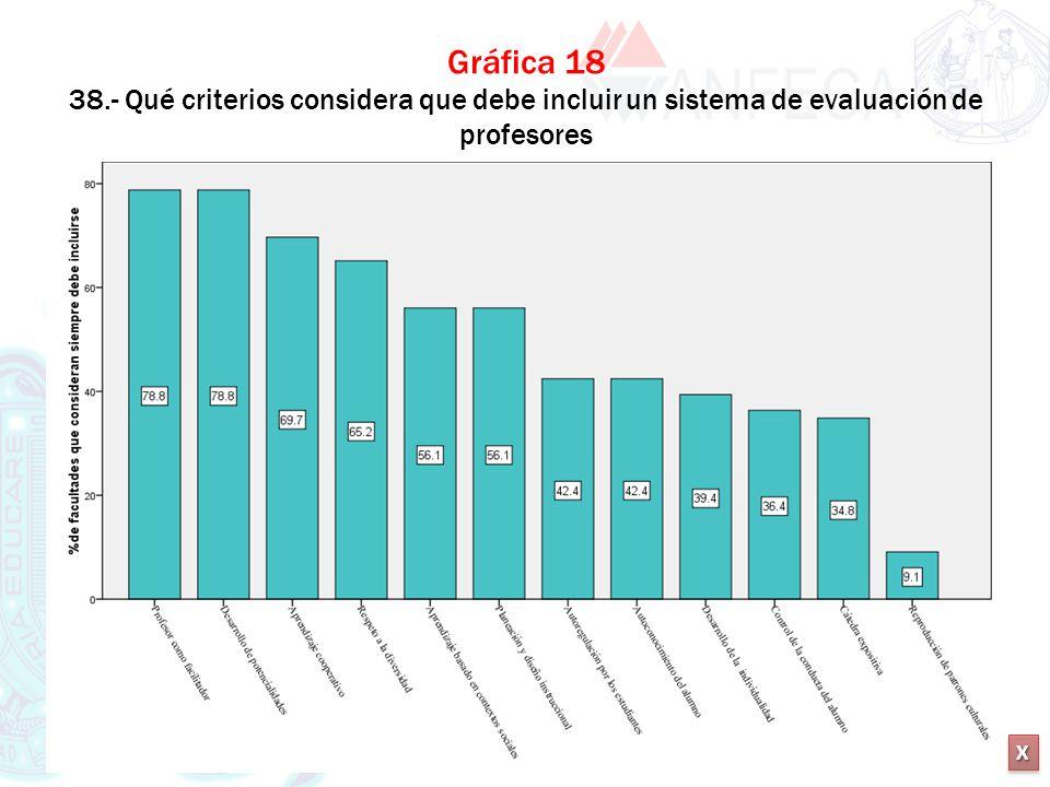 XXXX XXXX Gráfica 18 38.- Qué criterios considera que debe incluir un sistema de evaluación de profesores