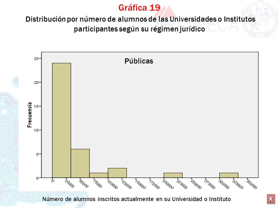 XXXX XXXX Gráfica 19 Distribución por número de alumnos de las Universidades o Institutos participantes según su régimen jurídico Públicas Número de a