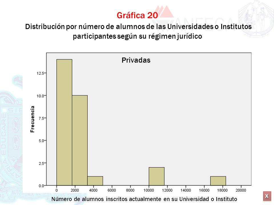 XXXX XXXX Gráfica 20 Distribución por número de alumnos de las Universidades o Institutos participantes según su régimen jurídico Privadas Número de a
