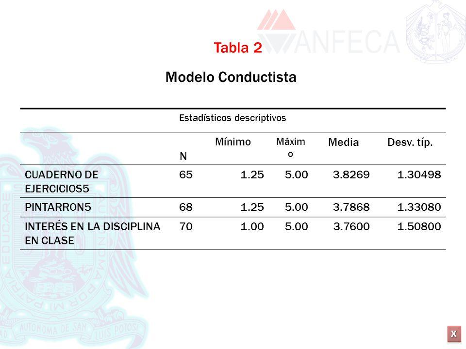 XXXX XXXX Estadísticos descriptivos N Mínimo Máxim o MediaDesv. típ. CUADERNO DE EJERCICIOS5 651.255.003.82691.30498 PINTARRON5681.255.003.78681.33080