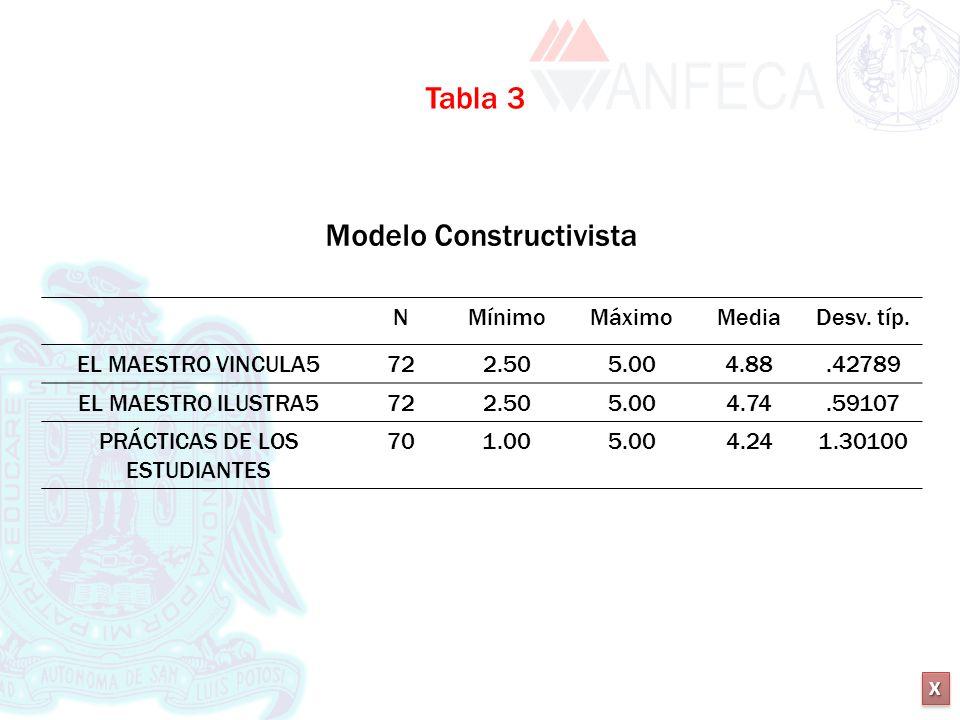 XXXX XXXX Modelo Constructivista NMínimoMáximoMediaDesv. típ. EL MAESTRO VINCULA5722.505.004.88.42789 EL MAESTRO ILUSTRA5722.505.004.74.59107 PRÁCTICA