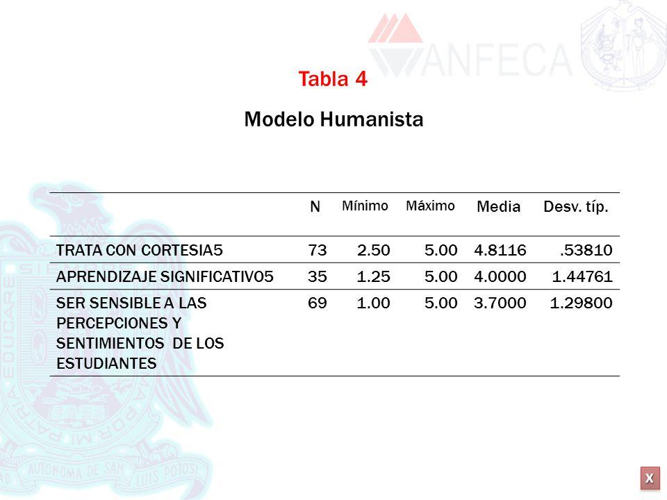 XXXX XXXX N MínimoMáximo MediaDesv. típ. TRATA CON CORTESIA5732.505.004.8116.53810 APRENDIZAJE SIGNIFICATIVO5351.255.004.00001.44761 SER SENSIBLE A LA