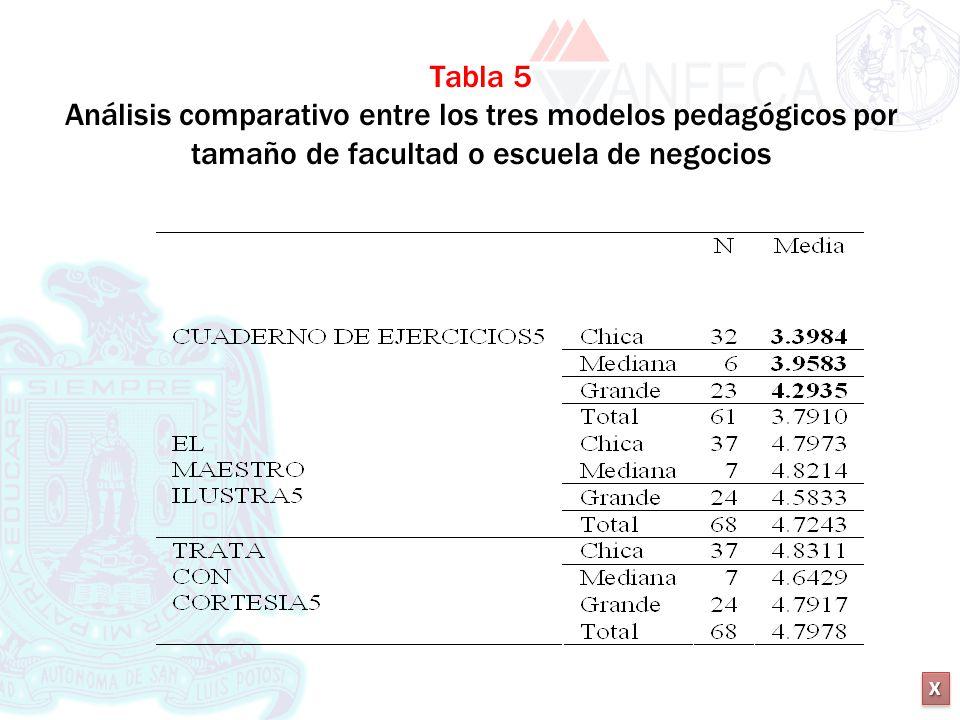 XXXX XXXX Tabla 5 Análisis comparativo entre los tres modelos pedagógicos por tamaño de facultad o escuela de negocios