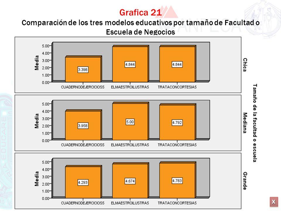 XXXX XXXX Grafica 21 Comparación de los tres modelos educativos por tamaño de Facultad o Escuela de Negocios