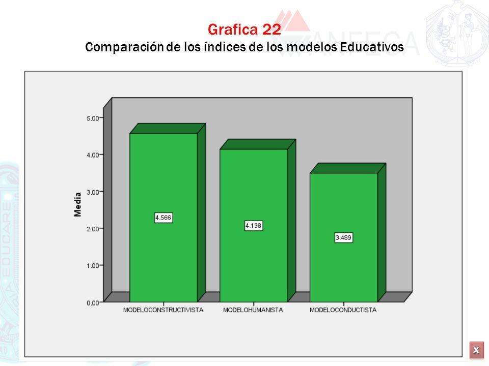 XXXX XXXX Grafica 22 Comparación de los índices de los modelos Educativos