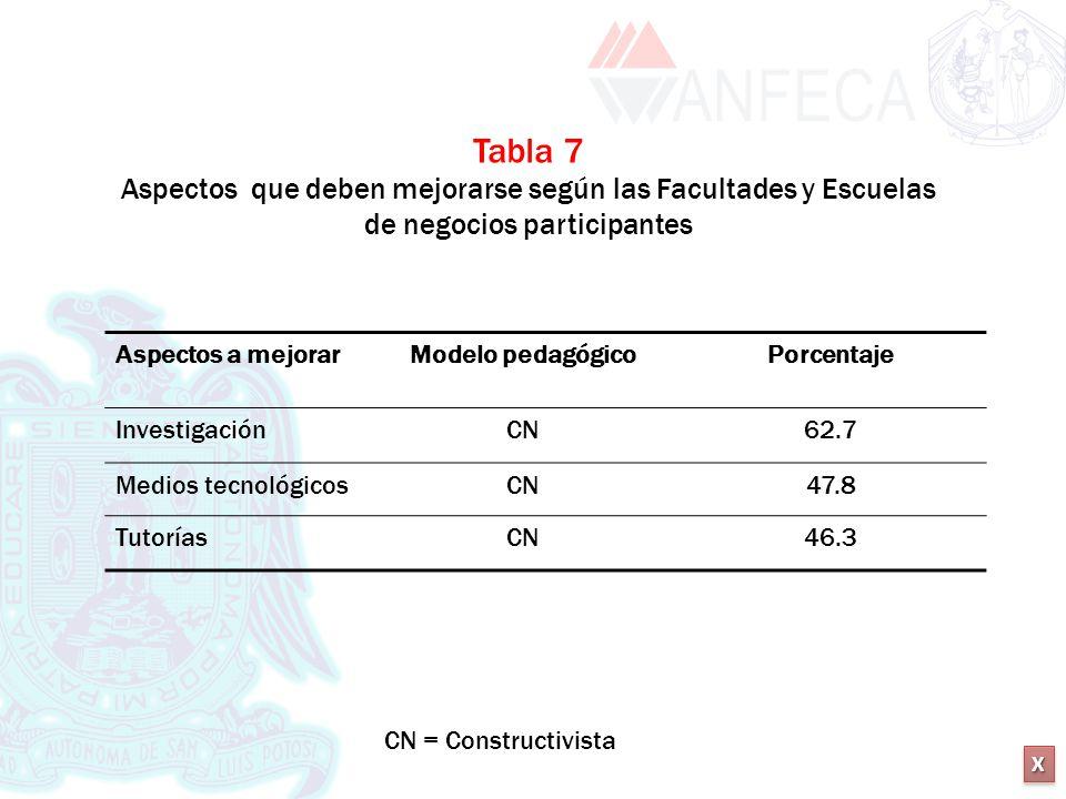 XXXX XXXX Tabla 7 Aspectos que deben mejorarse según las Facultades y Escuelas de negocios participantes Aspectos a mejorarModelo pedagógicoPorcentaje