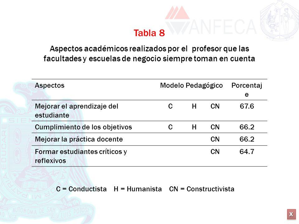 XXXX XXXX Tabla 8 Aspectos académicos realizados por el profesor que las facultades y escuelas de negocio siempre toman en cuenta C = Conductista H =