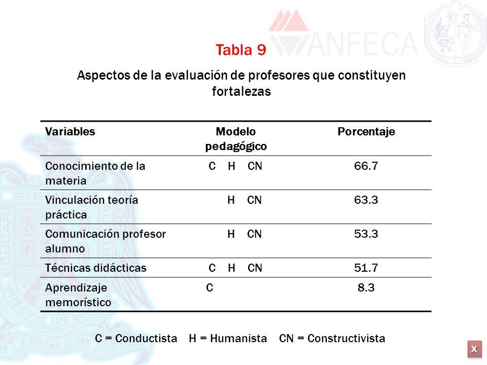 XXXX XXXX Tabla 9 Aspectos de la evaluación de profesores que constituyen fortalezas VariablesModelo pedagógico Porcentaje Conocimiento de la materia
