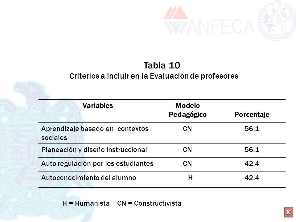 XXXX XXXX VariablesModelo Pedagógico Porcentaje Aprendizaje basado en contextos sociales CN56.1 Planeación y diseño instruccionalCN56.1 Auto regulació