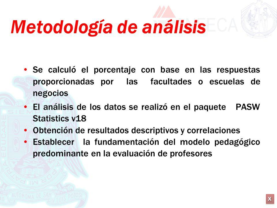 XXXX XXXX Metodología de análisis Se calculó el porcentaje con base en las respuestas proporcionadas por las facultades o escuelas de negocios El anál