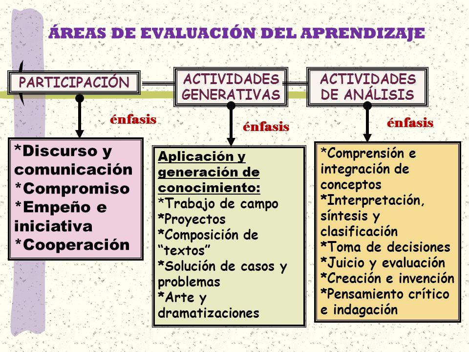 ÁREAS DE EVALUACIÓN DEL APRENDIZAJE PARTICIPACIÓN ACTIVIDADES GENERATIVAS ACTIVIDADES DE ANÁLISIS énfasis * Discurso y comunicación *Compromiso *Empeñ
