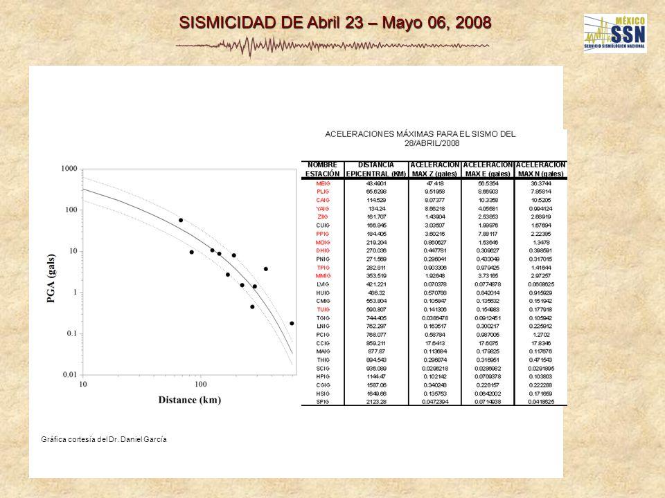 SISMICIDAD DE Abril 23 – Mayo 06, 2008 Gráfica cortesía del Dr. Daniel García