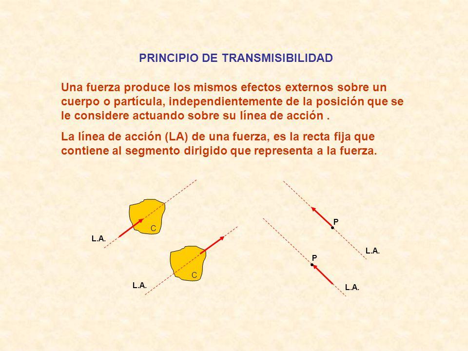 PRINCIPIO DE TRANSMISIBILIDAD Una fuerza produce los mismos efectos externos sobre un cuerpo o partícula, independientemente de la posición que se le considere actuando sobre su línea de acción.