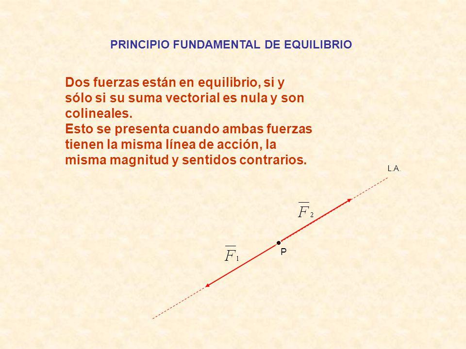 PRINCIPIO FUNDAMENTAL DE EQUILIBRIO Dos fuerzas están en equilibrio, si y sólo si su suma vectorial es nula y son colineales.