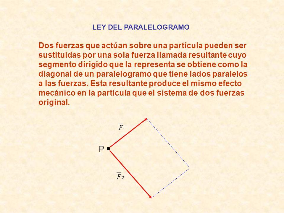 LEY DEL PARALELOGRAMO Dos fuerzas que actúan sobre una partícula pueden ser sustituidas por una sola fuerza llamada resultante cuyo segmento dirigido que la representa se obtiene como la diagonal de un paralelogramo que tiene lados paralelos a las fuerzas.