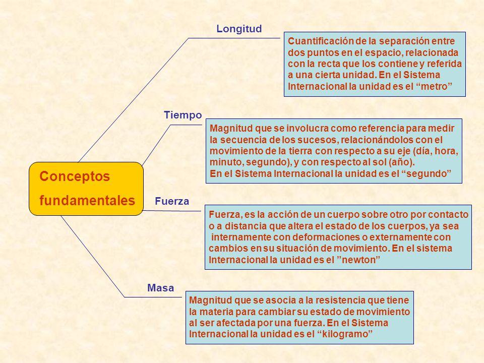 Conceptos fundamentales Cuantificación de la separación entre dos puntos en el espacio, relacionada con la recta que los contiene y referida a una cierta unidad.