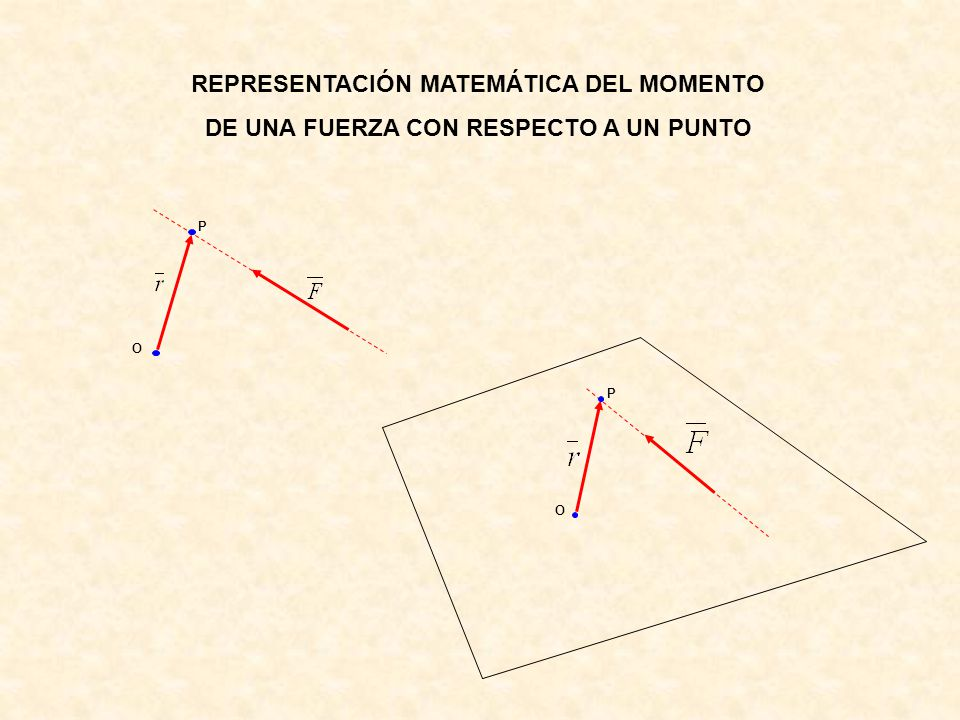 REPRESENTACIÓN MATEMÁTICA DEL MOMENTO DE UNA FUERZA CON RESPECTO A UN PUNTO P O P O