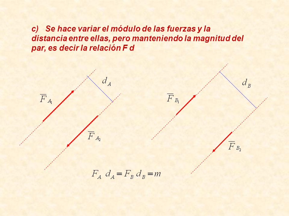 c) Se hace variar el módulo de las fuerzas y la distancia entre ellas, pero manteniendo la magnitud del par, es decir la relación F d