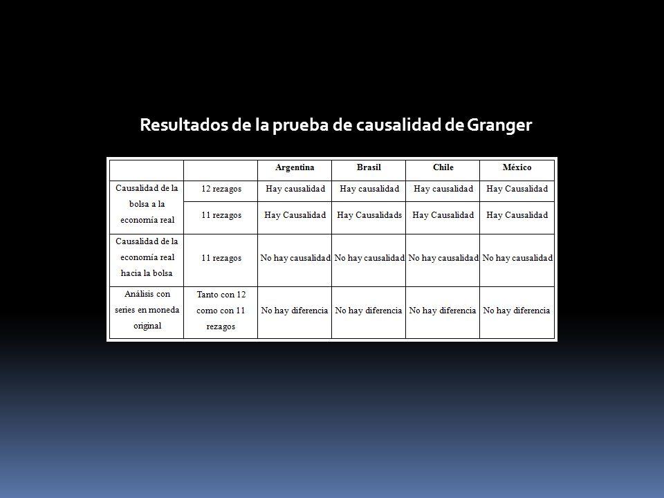 Rendimientos del PIB y de las bolsas de las economías latinoamericanas Brugger, S.I. y Ortiz, E. (2011). Mercados Accionarios y su Relación con la Eco