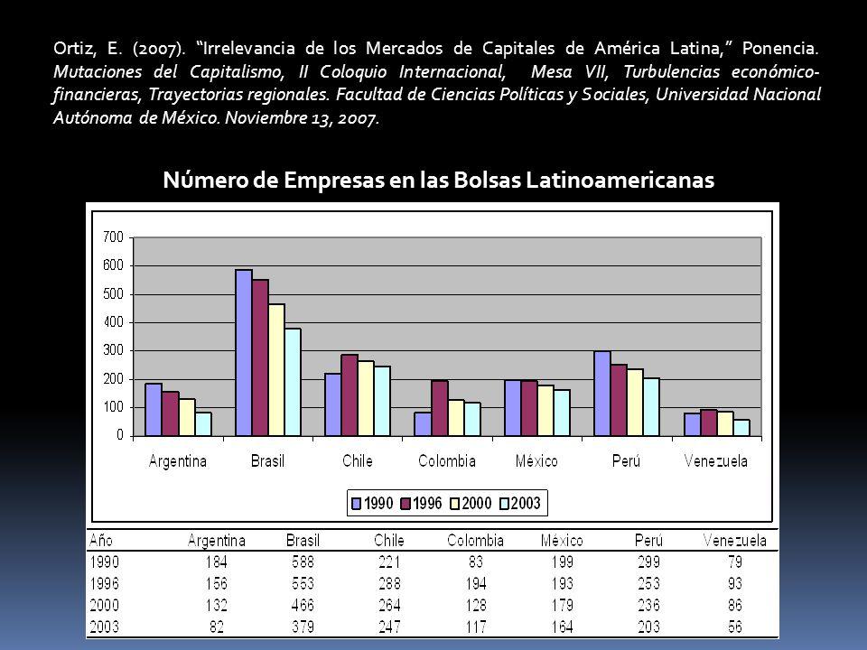 Análisis impulso-respuesta de los rendimientos de las bolsas y las economías latinoamericanas