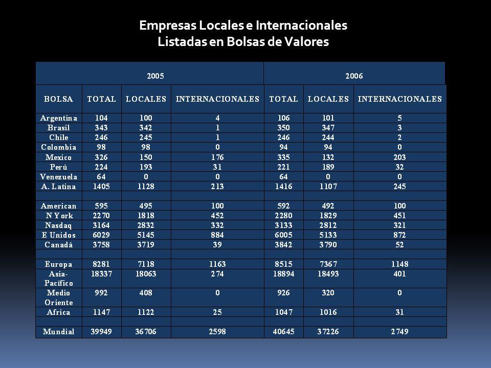 Número de Empresas en las Bolsas Latinoamericanas Ortiz, E. (2007). Irrelevancia de los Mercados de Capitales de América Latina, Ponencia. Mutaciones