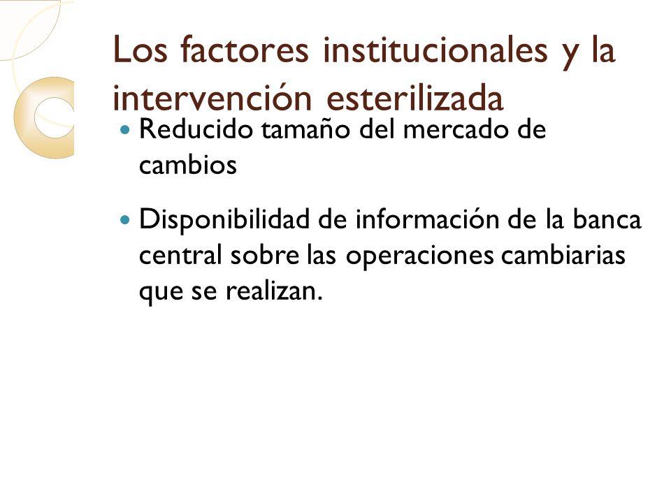Los factores institucionales y la intervención esterilizada Reducido tamaño del mercado de cambios Disponibilidad de información de la banca central s
