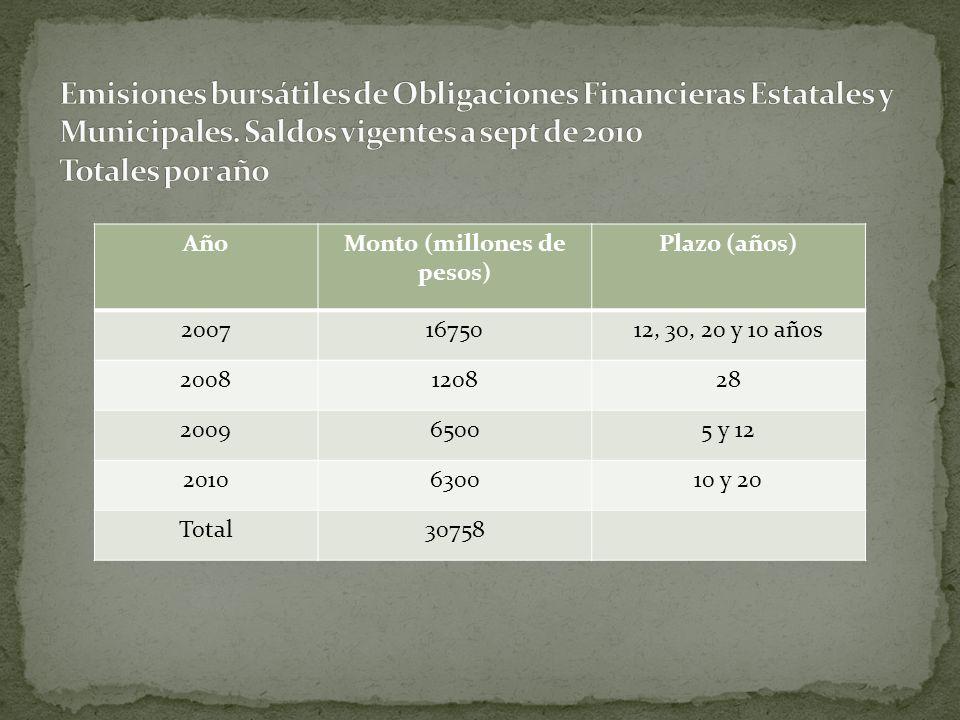 AñoMonto (millones de pesos) Plazo (años) 20071675012, 30, 20 y 10 años 2008120828 200965005 y 12 2010630010 y 20 Total30758