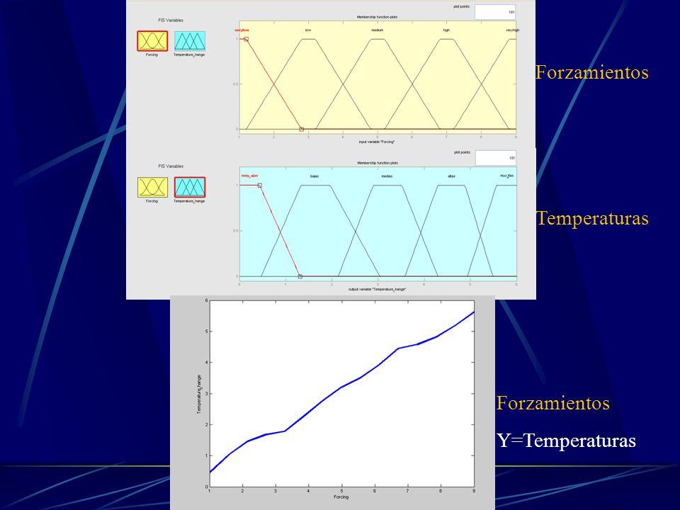 Forzamientos Temperaturas Forzamientos Y=Temperaturas