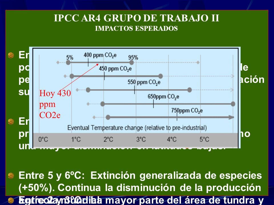 Escenarios de cambio climático: Producción de café en Veracruz Variables relevantes: Precipitación de primavera, temperatura de verano, temperatura de invierno, salario mínimo Elasticidades producción E P,SM = -36.68% ; E P,PCP = 14.51% Temperaturas óptimas promedio Verano: 24.8 o C ; Invierno: 20 o C Sensibilidad de la producción a cambios en temperatura promedio