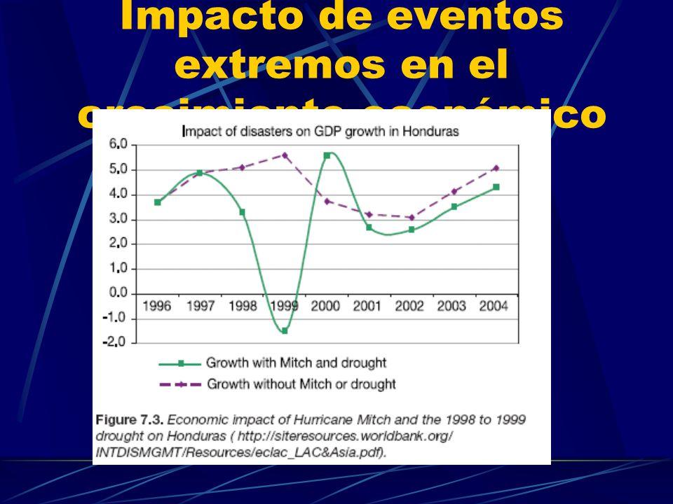 Impacto de eventos extremos en el crecimiento económico