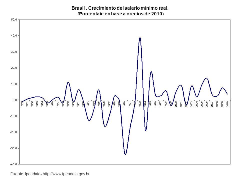 Brasil. Crecimiento del salario mínimo real.