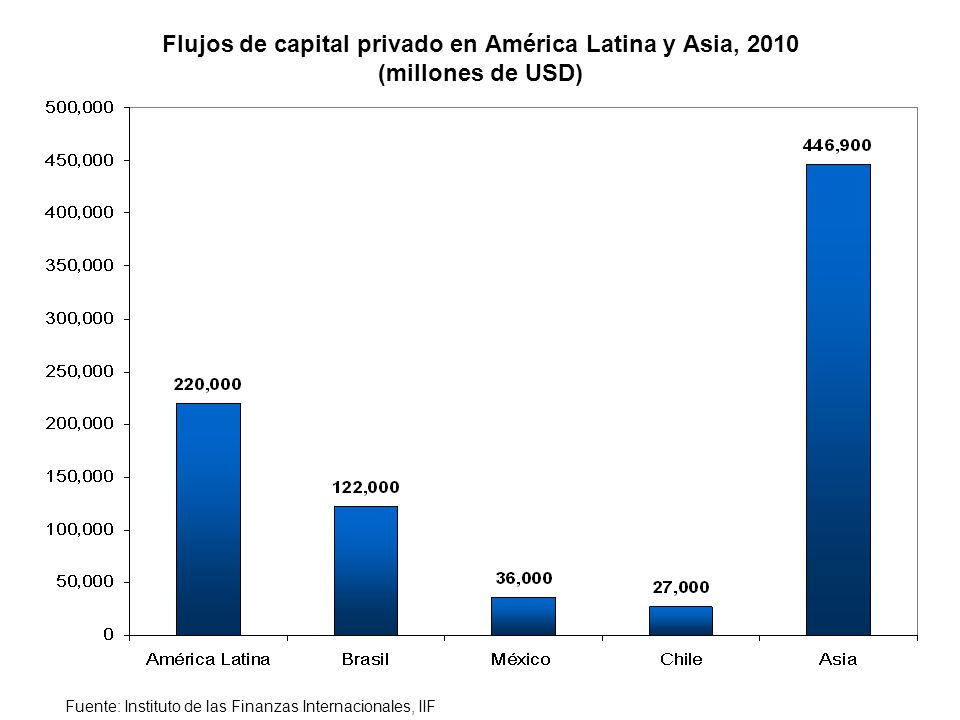 Flujos de capital privado en América Latina y Asia, 2010 (millones de USD) Fuente: Instituto de las Finanzas Internacionales, IIF