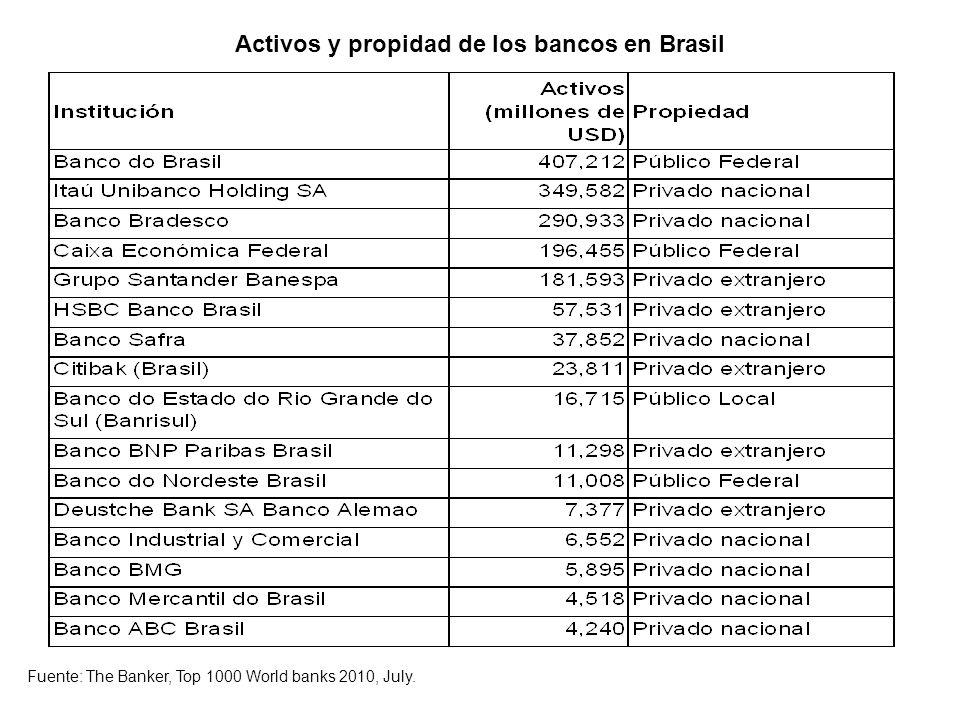 Brasil.Composición del sistema bancario nacional en octubre de 2010.