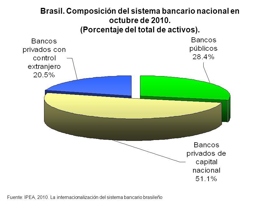 Brasil. Composición del sistema bancario nacional en octubre de 2010.