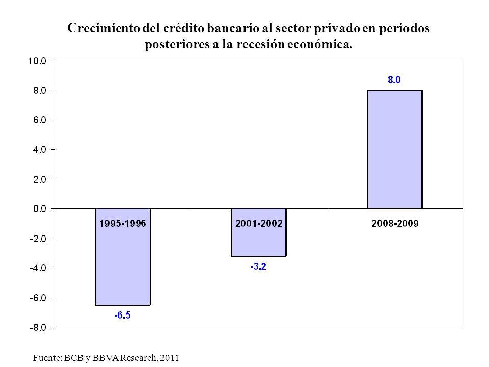 Tasa anual de crecimiento del PIB. (En porcentaje a precios de 2000). Fuente: IBGE, Brasil