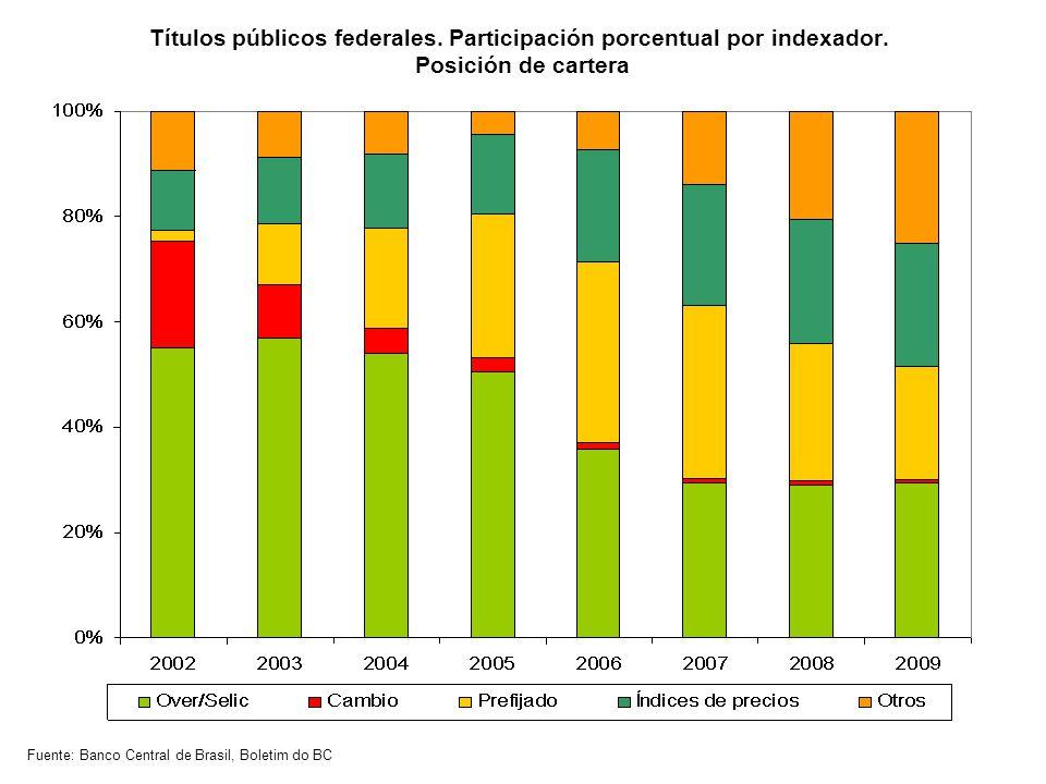 Títulos públicos federales. Participación porcentual por indexador.