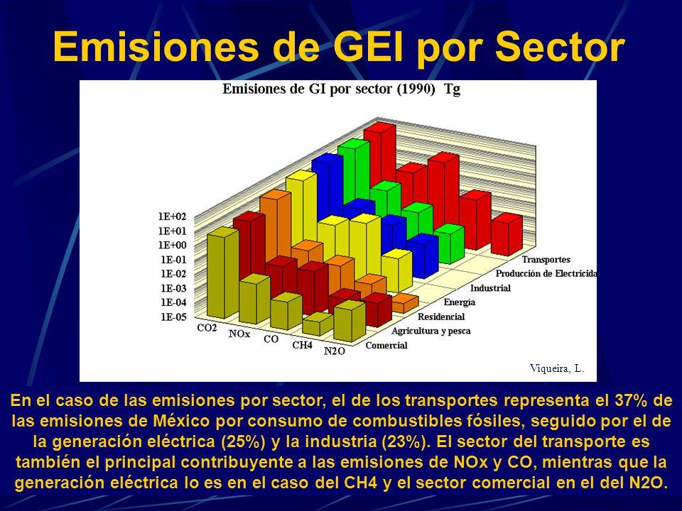 En el caso de las emisiones por sector, el de los transportes representa el 37% de las emisiones de México por consumo de combustibles fósiles, seguid