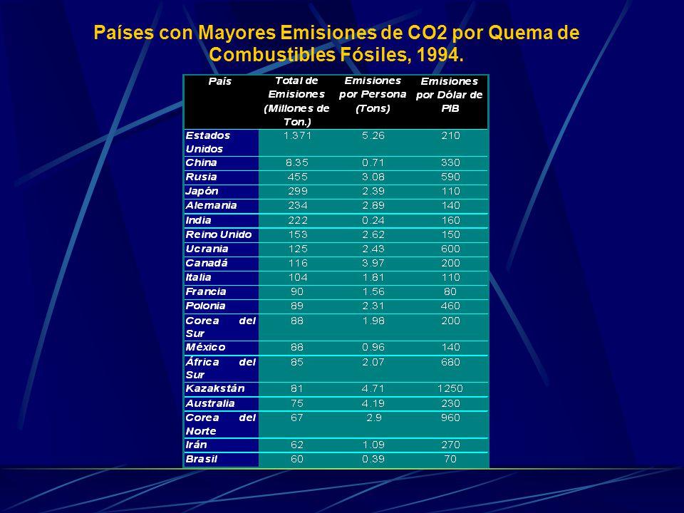 Países con Mayores Emisiones de CO2 por Quema de Combustibles Fósiles, 1994.