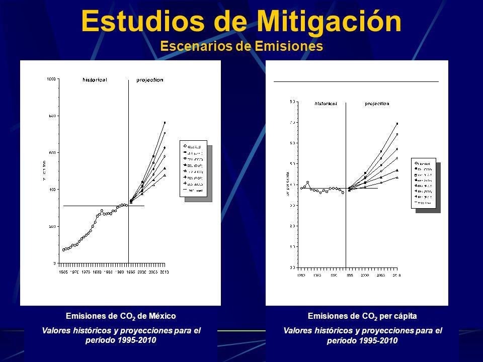 Estudios de Mitigación Escenarios de Emisiones Emisiones de CO 2 de México Valores históricos y proyecciones para el período 1995-2010 Emisiones de CO