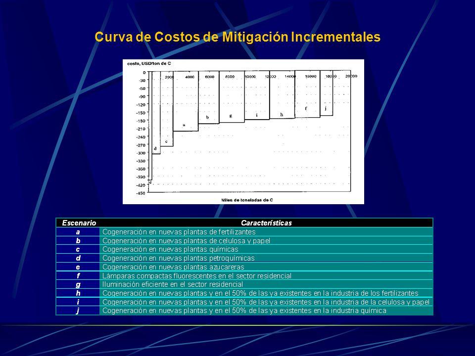 Curva de Costos de Mitigación Incrementales