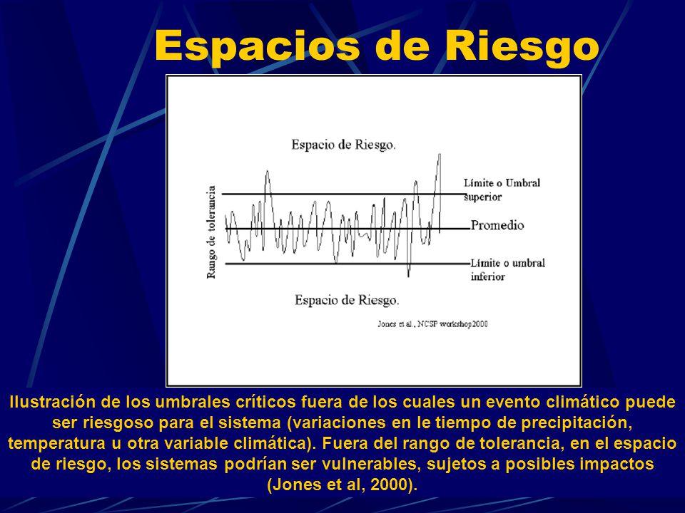 Espacios de Riesgo Ilustración de los umbrales críticos fuera de los cuales un evento climático puede ser riesgoso para el sistema (variaciones en le