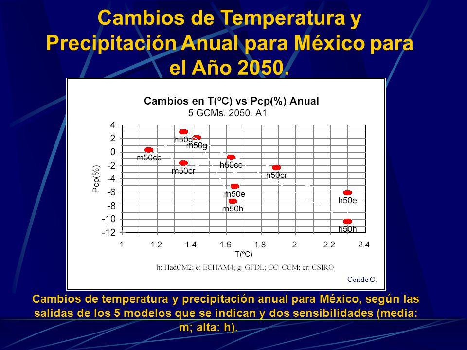 Cambios de temperatura y precipitación anual para México, según las salidas de los 5 modelos que se indican y dos sensibilidades (media: m; alta: h).