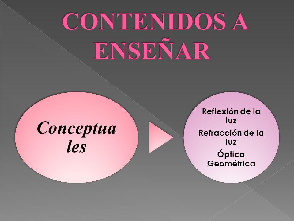 Conceptua les Reflexión de la luz Refracción de la luz Óptica Geométric a