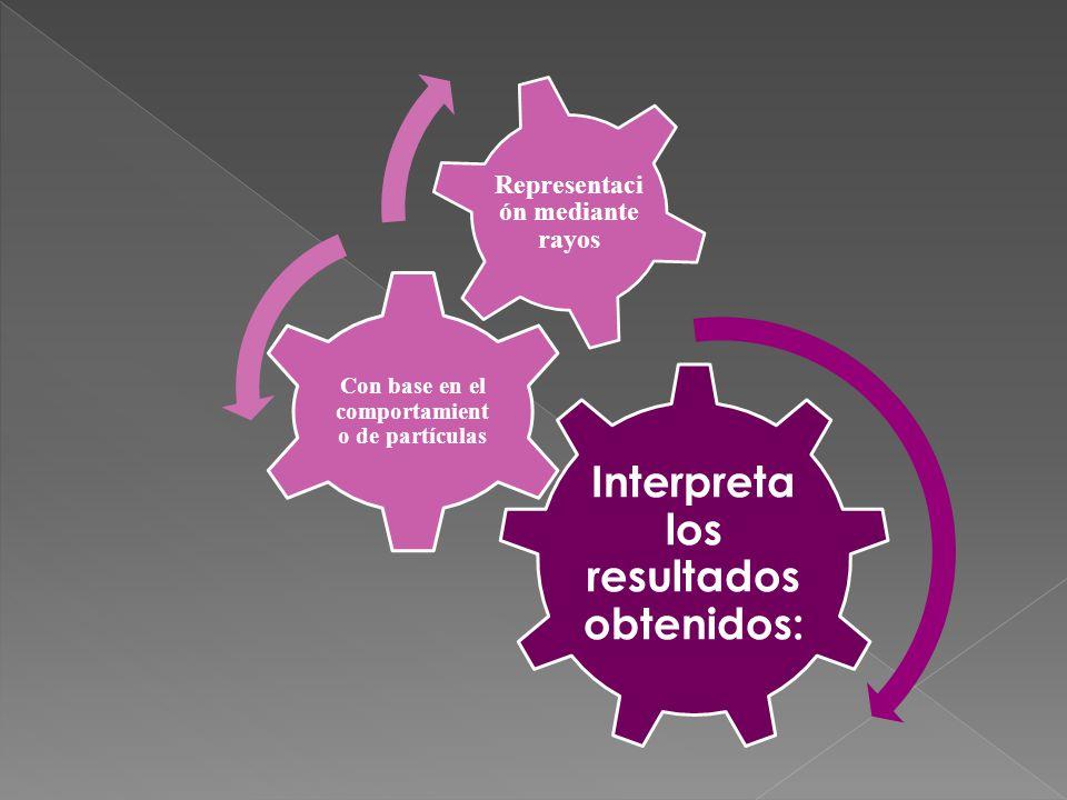 Interpreta los resultados obtenidos: Con base en el comportamient o de partículas Representaci ón mediante rayos